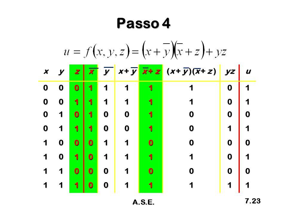 Passo 4 xyzxy x + y x + z (x + y )(x + z ) yzu0001111101 0011111101 0101001000 0111001011 1000110000 1010111101 1100010000 1110011111 A.S.E. 7.23