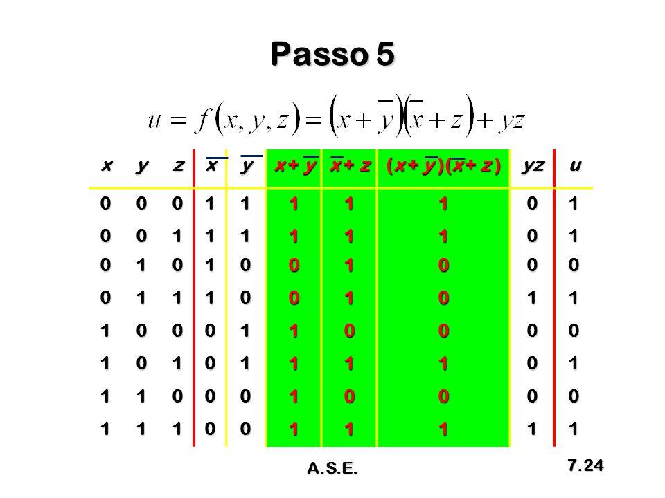 Passo 5 xyzxy x + y x + z (x + y )(x + z ) yzu0001111101 0011111101 0101001000 0111001011 1000110000 1010111101 1100010000 1110011111 A.S.E. 7.24