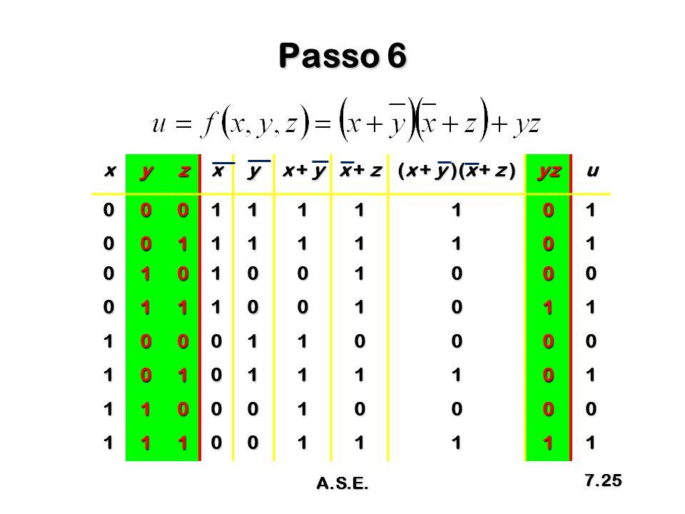 Passo 6 xyzxy x + y x + z (x + y )(x + z ) yzu0001111101 0011111101 0101001000 0111001011 1000110000 1010111101 1100010000 1110011111 A.S.E. 7.25