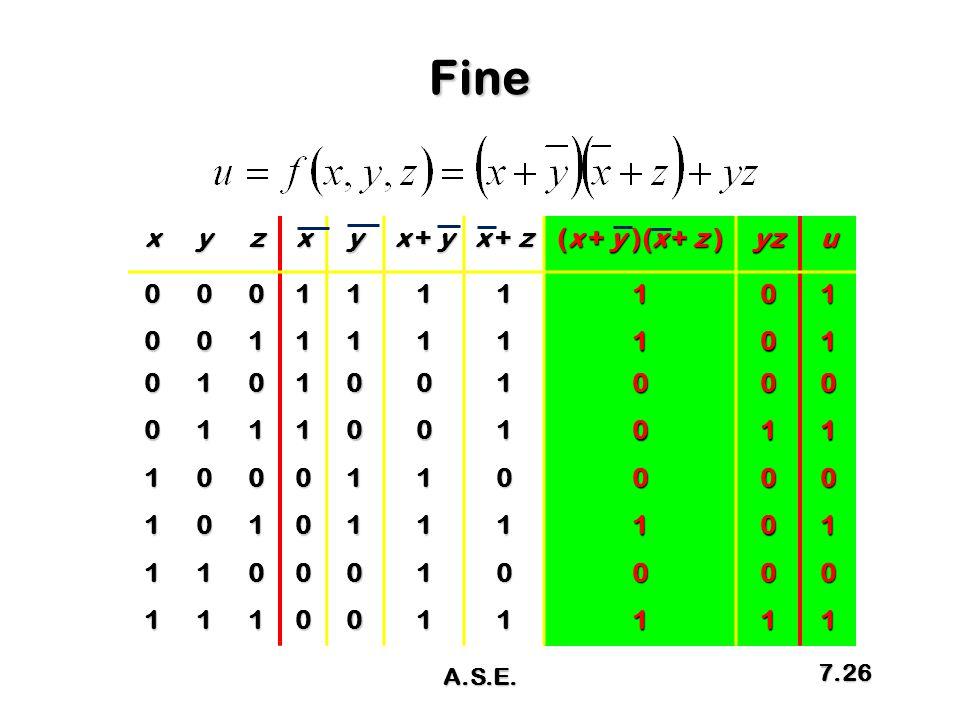 Finexyzxy x + y x + z (x + y )(x + z ) yzu0001111101 0011111101 0101001000 0111001011 1000110000 1010111101 1100010000 1110011111 A.S.E. 7.26