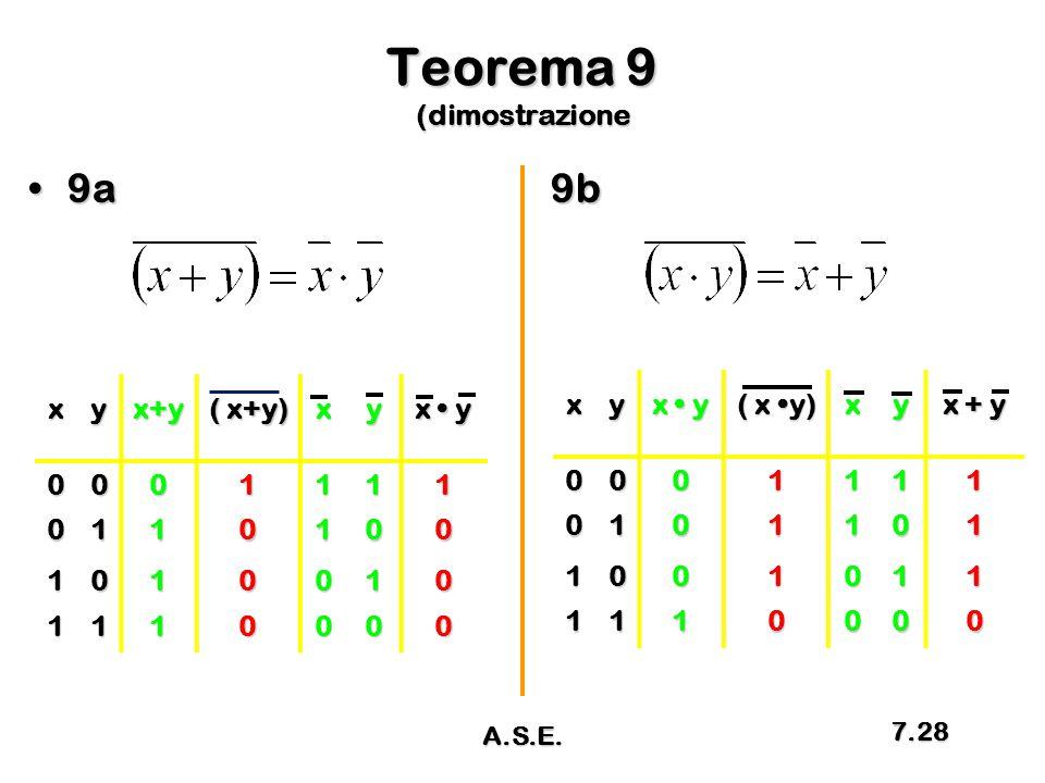 Teorema 9 (dimostrazione 9a9b9a9bxyx+y ( x+y) xy x y 0001111 0110100 1010010 1110000 xy ( x y) xy x + y 0001111 0101101 1001011 1110000 A.S.E. 7.28