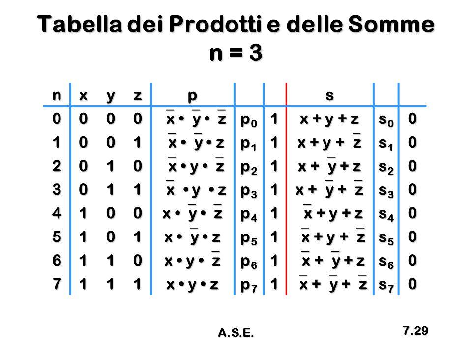 Tabella dei Prodotti e delle Somme n = 3 nxyzps 0000  x  y  z p0p0p0p01 x + y + z s0s0s0s00 1001  x  y z p1p1p1p11 x + y +  z s1s1s1s10 2010  x