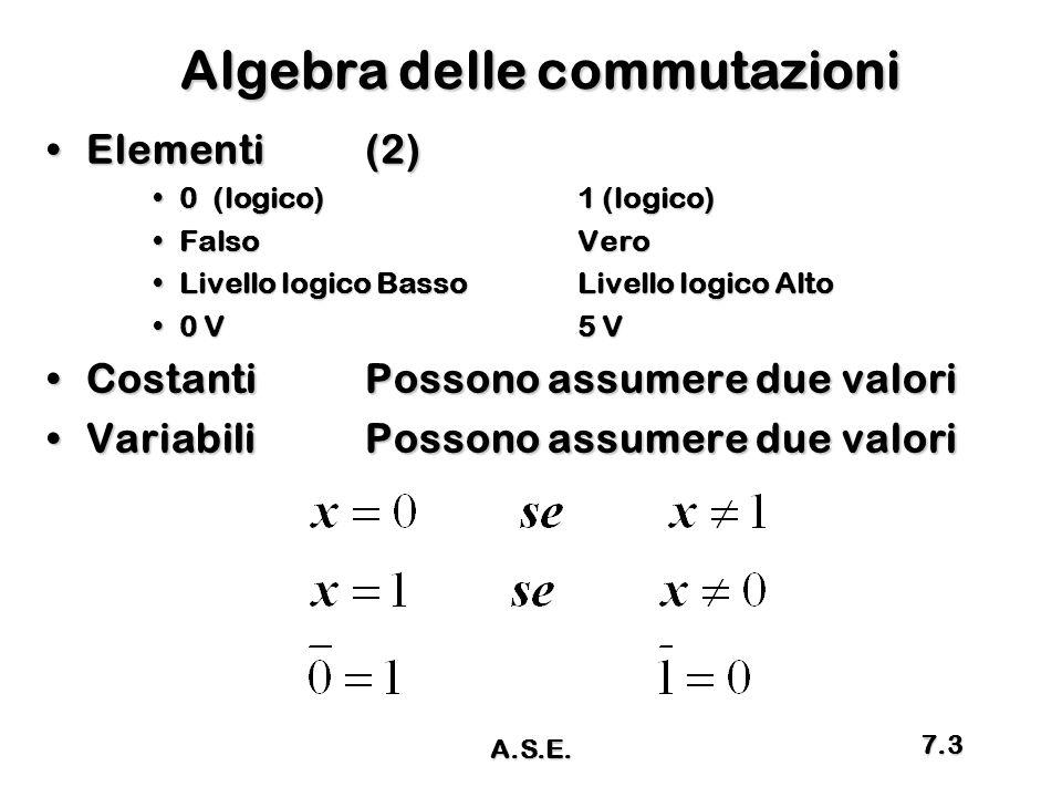 Algebra delle commutazioni Elementi (2)Elementi (2) 0 (logico)1 (logico)0 (logico)1 (logico) FalsoVeroFalsoVero Livello logico BassoLivello logico Alt