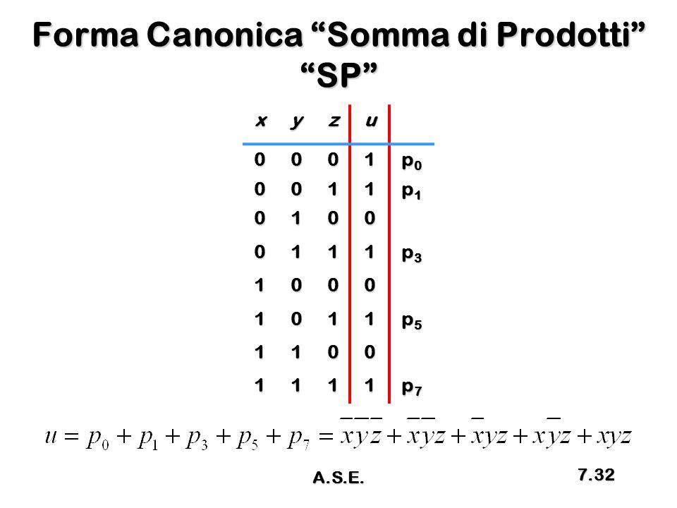 """Forma Canonica """"Somma di Prodotti"""" """"SP"""" xyzu 0001 p0p0p0p0 0011 p1p1p1p1 0100 0111 p3p3p3p3 1000 1011 p5p5p5p5 1100 1111 p7p7p7p7 A.S.E. 7.32"""
