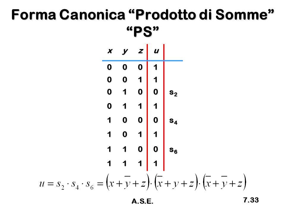 """Forma Canonica """"Prodotto di Somme"""" """"PS"""" xyzu 0001 0011 0100 s2s2s2s2 0111 1000 s4s4s4s4 1011 1100 s6s6s6s6 1111 A.S.E. 7.33"""
