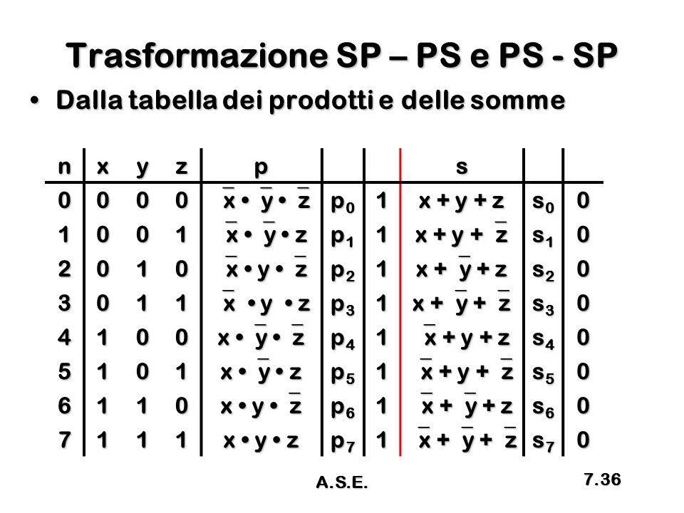 Trasformazione SP – PS e PS - SP Dalla tabella dei prodotti e delle sommeDalla tabella dei prodotti e delle somme nxyzps 0000  x  y  z p0p0p0p01 x