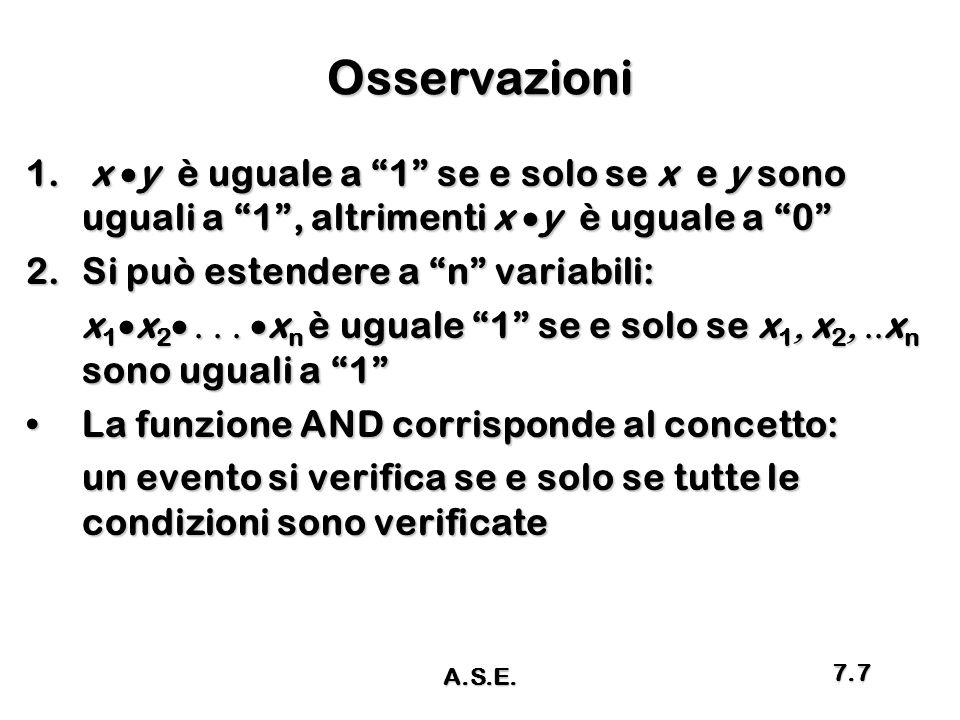 """Osservazioni 1. x  y è uguale a """"1"""" se e solo se x e y sono uguali a """"1"""", altrimenti x  y è uguale a """"0"""" 2.Si può estendere a """"n"""" variabili: x 1  x"""