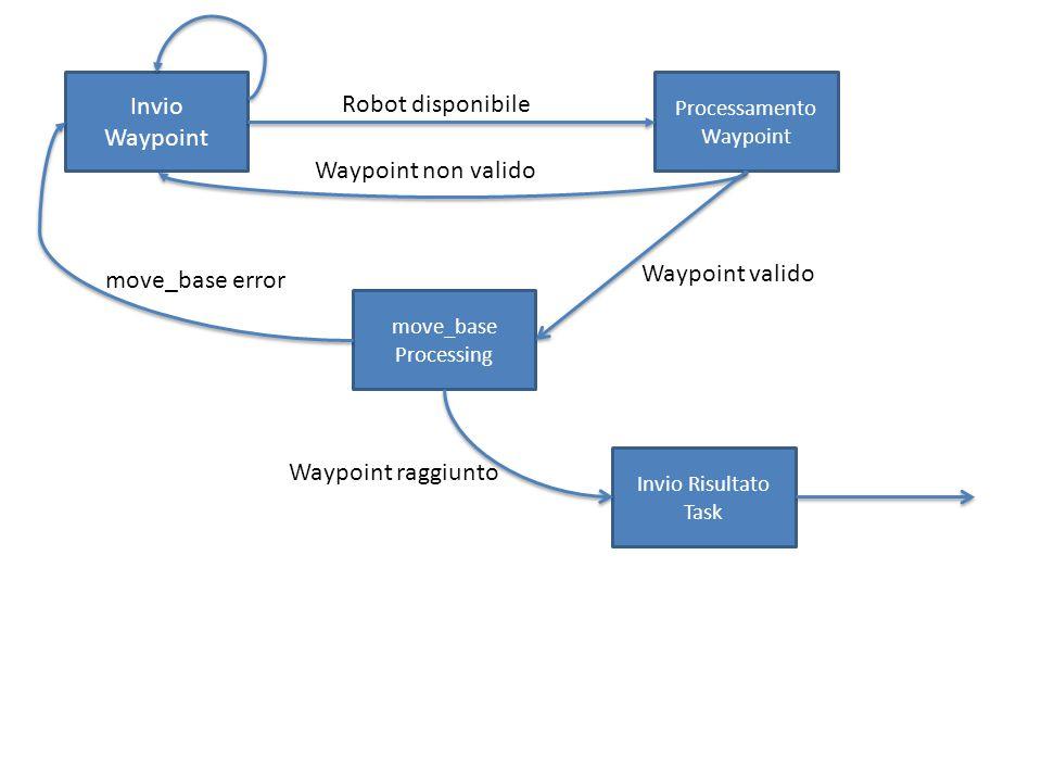 Invio Waypoint Processamento Waypoint move_base Processing Invio Risultato Task Robot disponibile Waypoint non valido move_base error Waypoint valido Waypoint raggiunto