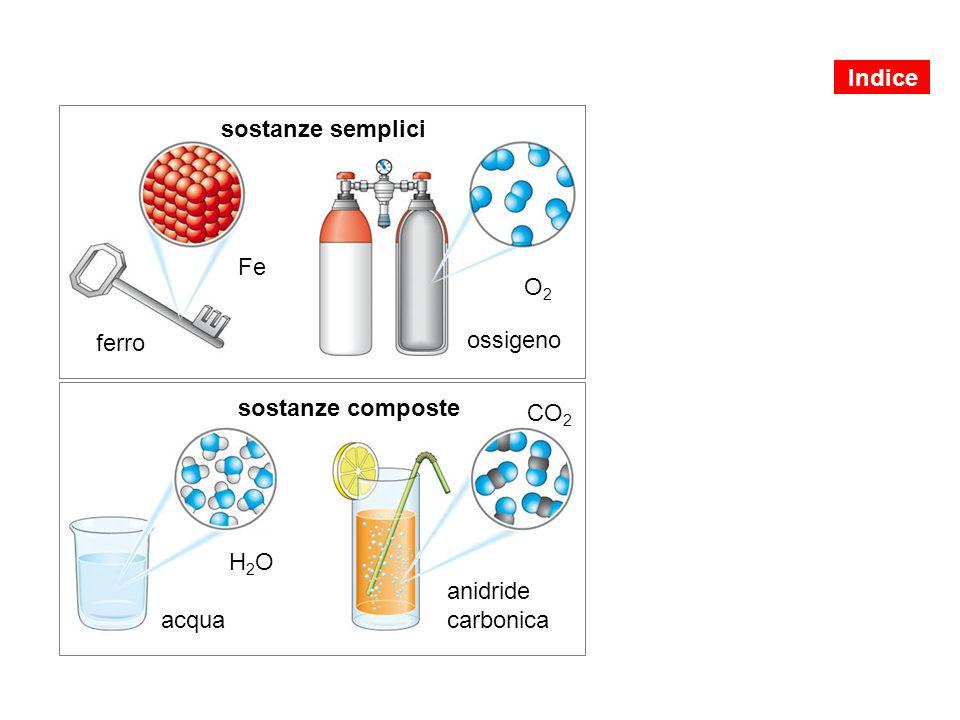 sostanze semplici sostanze composte ferro ossigeno O2O2 Fe H2OH2O CO 2 acqua anidride carbonica Indice