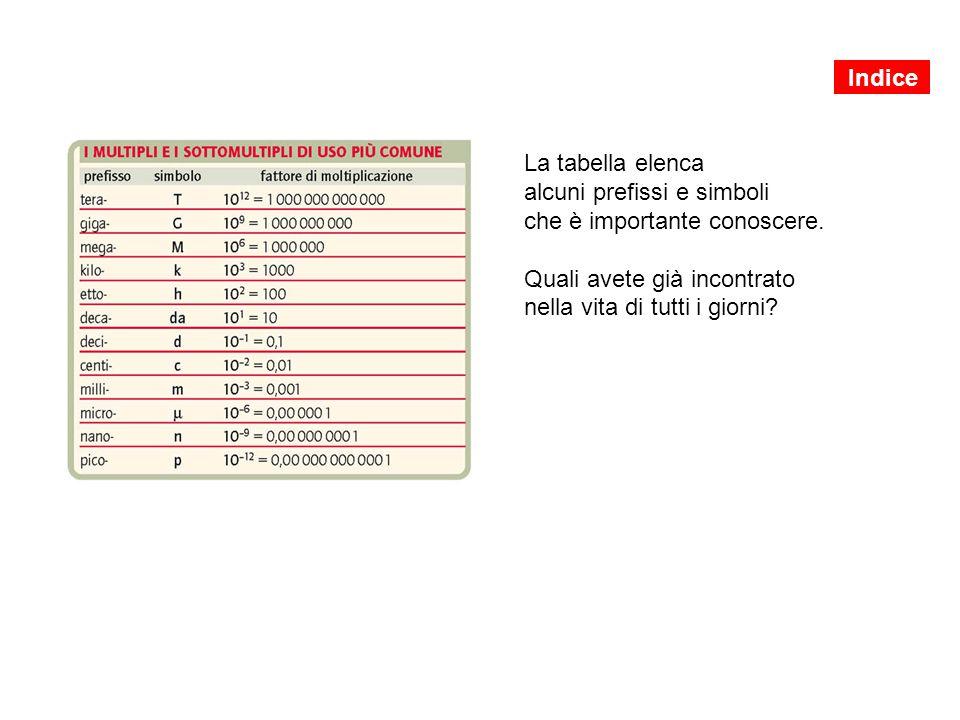 La tabella elenca alcuni prefissi e simboli che è importante conoscere. Quali avete già incontrato nella vita di tutti i giorni? Indice
