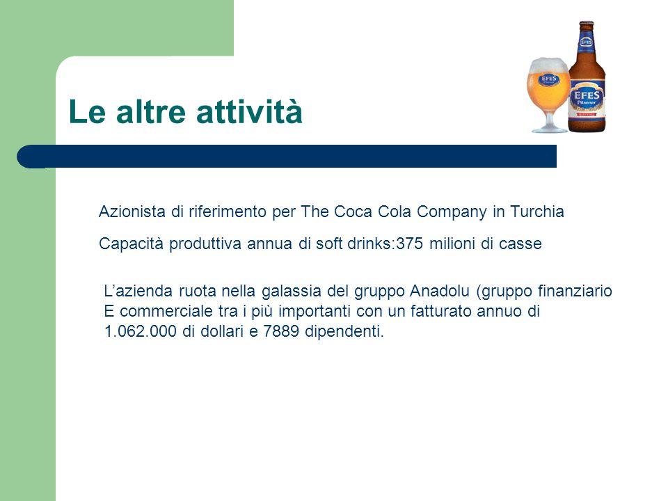 Le altre attività Azionista di riferimento per The Coca Cola Company in Turchia Capacità produttiva annua di soft drinks:375 milioni di casse L'aziend