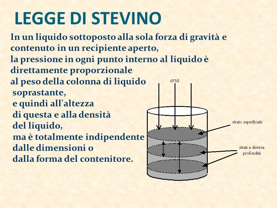 LEGGE DI STEVINO In un liquido sottoposto alla sola forza di gravità e contenuto in un recipiente aperto, la pressione in ogni punto interno al liquido è direttamente proporzionale al peso della colonna di liquido soprastante, e quindi all altezza di questa e alla densità del liquido, ma è totalmente indipendente dalle dimensioni o dalla forma del contenitore.