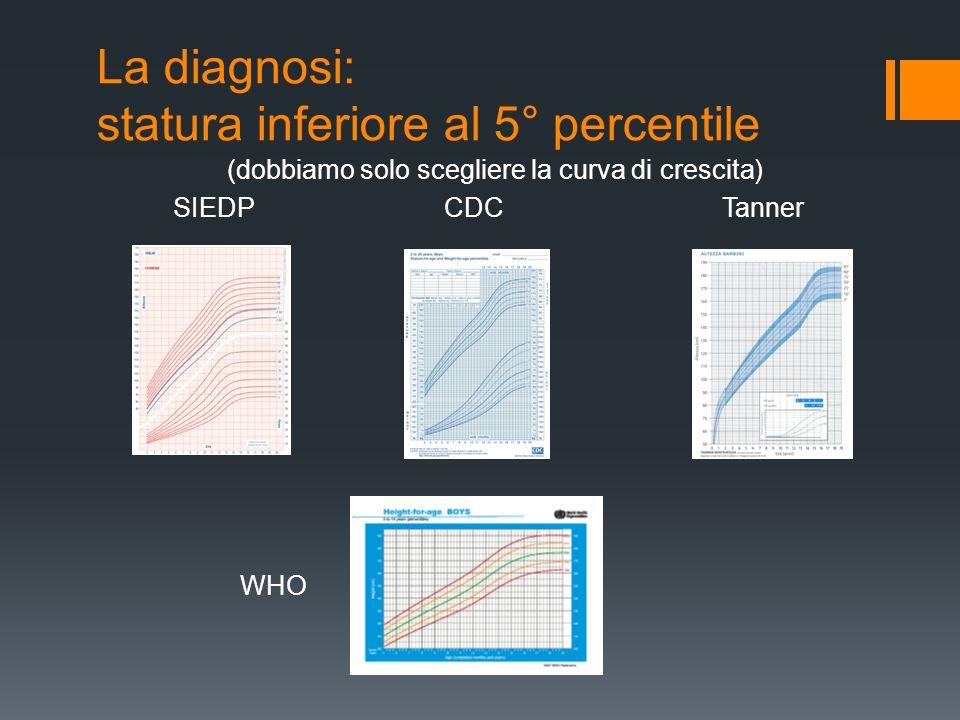 La diagnosi: statura inferiore al 5° percentile (dobbiamo solo scegliere la curva di crescita) SIEDP CDC Tanner WHO