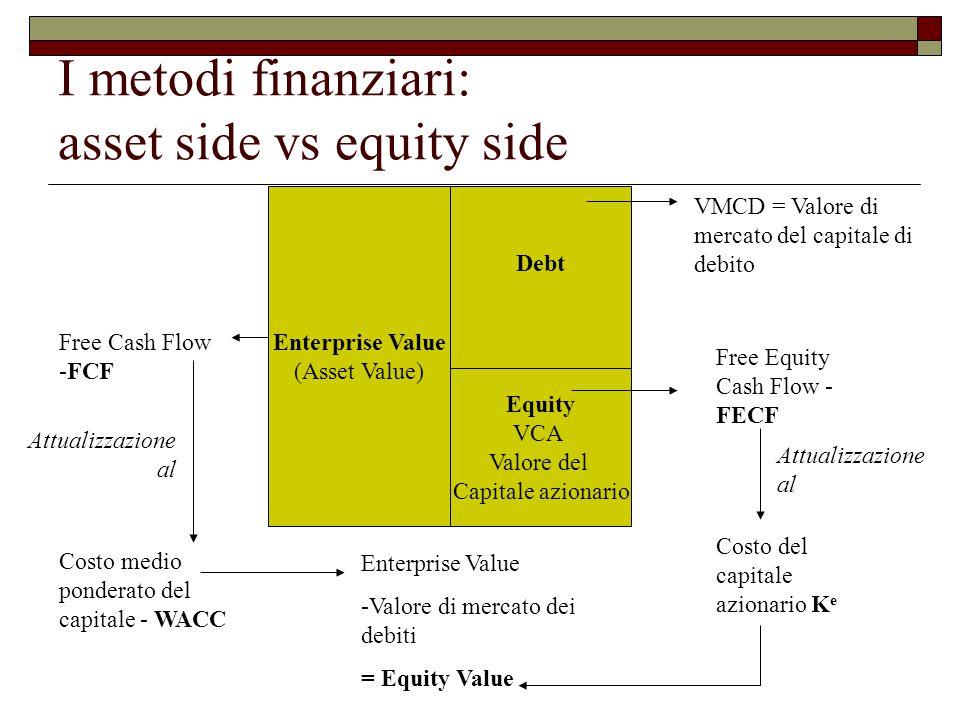 I metodi finanziari: asset side vs equity side Debt Equity VCA Valore del Capitale azionario Enterprise Value (Asset Value) Free Cash Flow -FCF Attualizzazione al Costo medio ponderato del capitale - WACC Free Equity Cash Flow - FECF Attualizzazione al Costo del capitale azionario K e Enterprise Value -Valore di mercato dei debiti = Equity Value VMCD = Valore di mercato del capitale di debito
