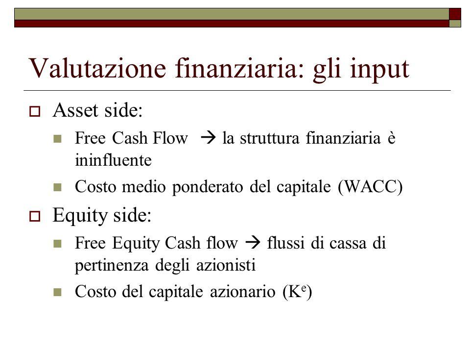 Valutazione finanziaria: gli input  Asset side: Free Cash Flow  la struttura finanziaria è ininfluente Costo medio ponderato del capitale (WACC)  Equity side: Free Equity Cash flow  flussi di cassa di pertinenza degli azionisti Costo del capitale azionario (K e )