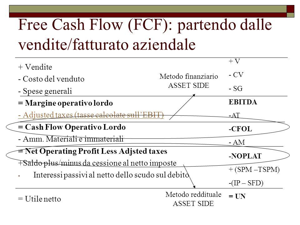 Free Cash Flow (FCF): partendo dalle vendite/fatturato aziendale + Vendite - Costo del venduto - Spese generali = Margine operativo lordo - Adjusted taxes (tasse calcolate sull'EBIT) = Cash Flow Operativo Lordo - Amm.