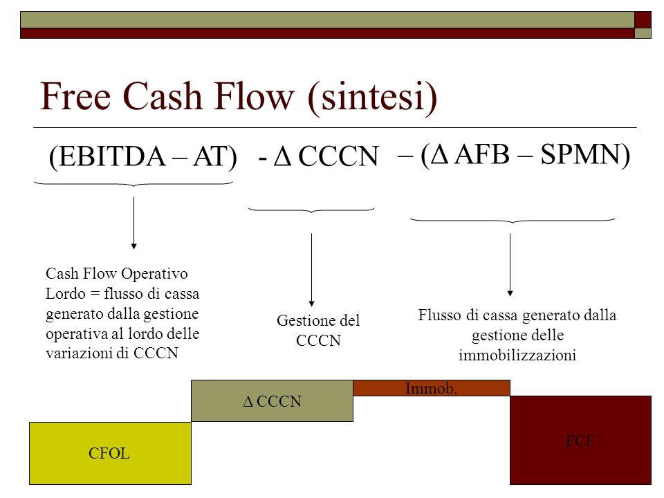 Free Cash Flow (sintesi) Cash Flow Operativo Lordo = flusso di cassa generato dalla gestione operativa al lordo delle variazioni di CCCN Gestione del CCCN Flusso di cassa generato dalla gestione delle immobilizzazioni CFOL Δ CCCN Immob.