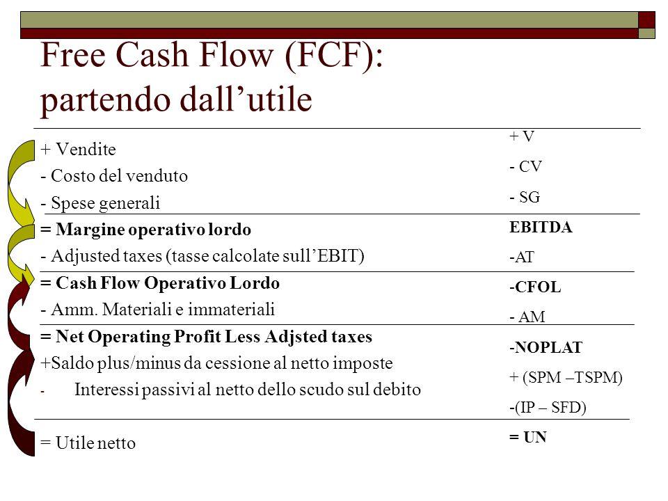 Free Cash Flow (FCF): partendo dall'utile + Vendite - Costo del venduto - Spese generali = Margine operativo lordo - Adjusted taxes (tasse calcolate sull'EBIT) = Cash Flow Operativo Lordo - Amm.