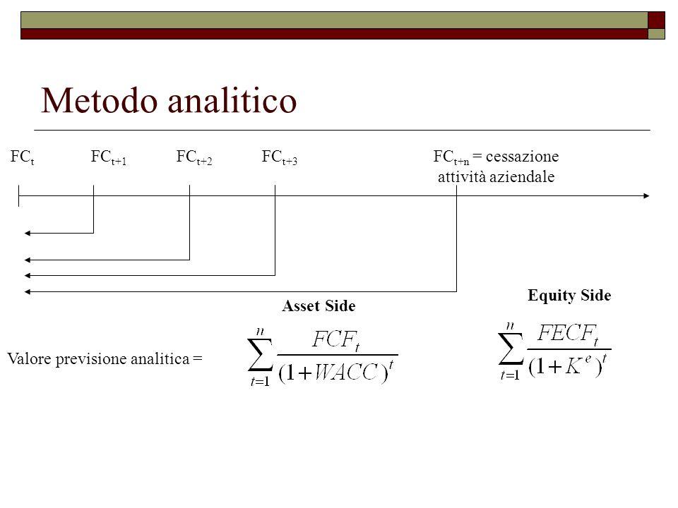 Metodo analitico FC t FC t+1 FC t+2 FC t+3 FC t+n = cessazione attività aziendale Valore previsione analitica = Asset Side Equity Side