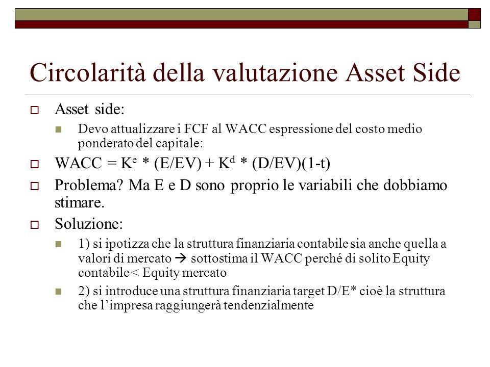 Circolarità della valutazione Asset Side  Asset side: Devo attualizzare i FCF al WACC espressione del costo medio ponderato del capitale:  WACC = K e * (E/EV) + K d * (D/EV)(1-t)  Problema.
