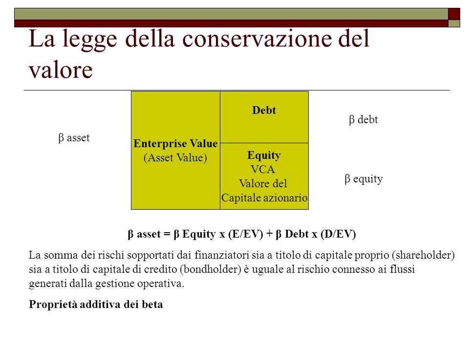 La legge della conservazione del valore Debt Equity VCA Valore del Capitale azionario Enterprise Value (Asset Value) β asset β debt β equity β asset = β Equity x (E/EV) + β Debt x (D/EV) La somma dei rischi sopportati dai finanziatori sia a titolo di capitale proprio (shareholder) sia a titolo di capitale di credito (bondholder) è uguale al rischio connesso ai flussi generati dalla gestione operativa.