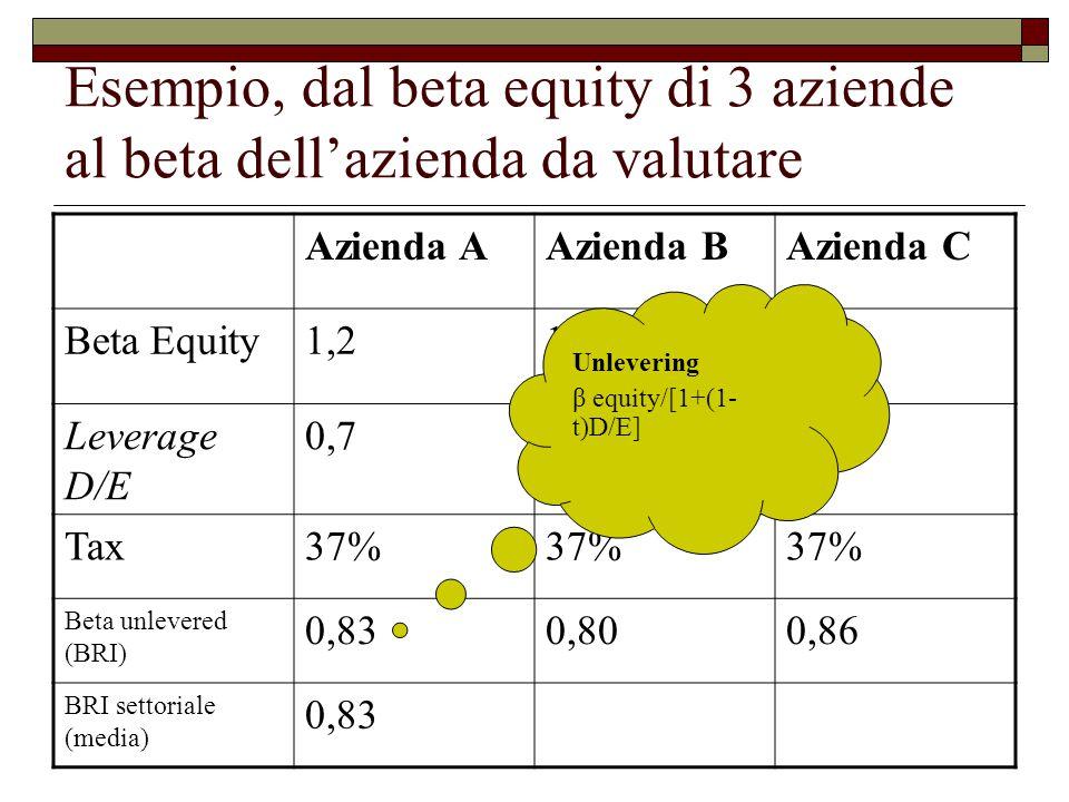 Esempio, dal beta equity di 3 aziende al beta dell'azienda da valutare Azienda AAzienda BAzienda C Beta Equity1,21,11,3 Leverage D/E 0,70,60,8 Tax37% Beta unlevered (BRI) 0,830,800,86 BRI settoriale (media) 0,83 Unlevering β equity/[1+(1- t)D/E]
