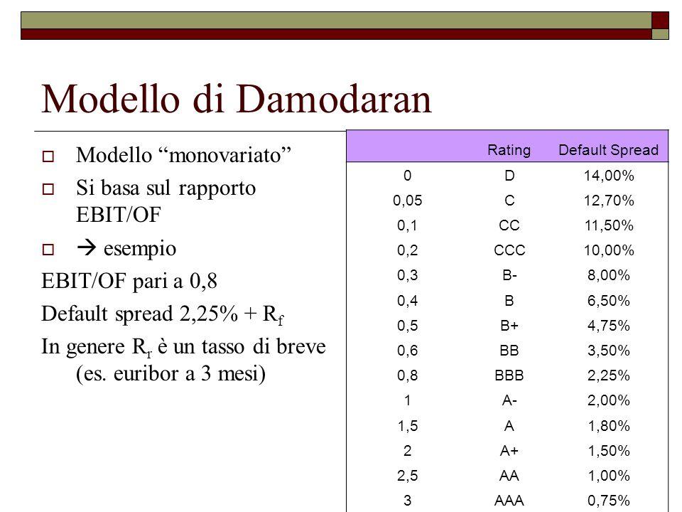 Modello di Damodaran  Modello monovariato  Si basa sul rapporto EBIT/OF   esempio EBIT/OF pari a 0,8 Default spread 2,25% + R f In genere R r è un tasso di breve (es.
