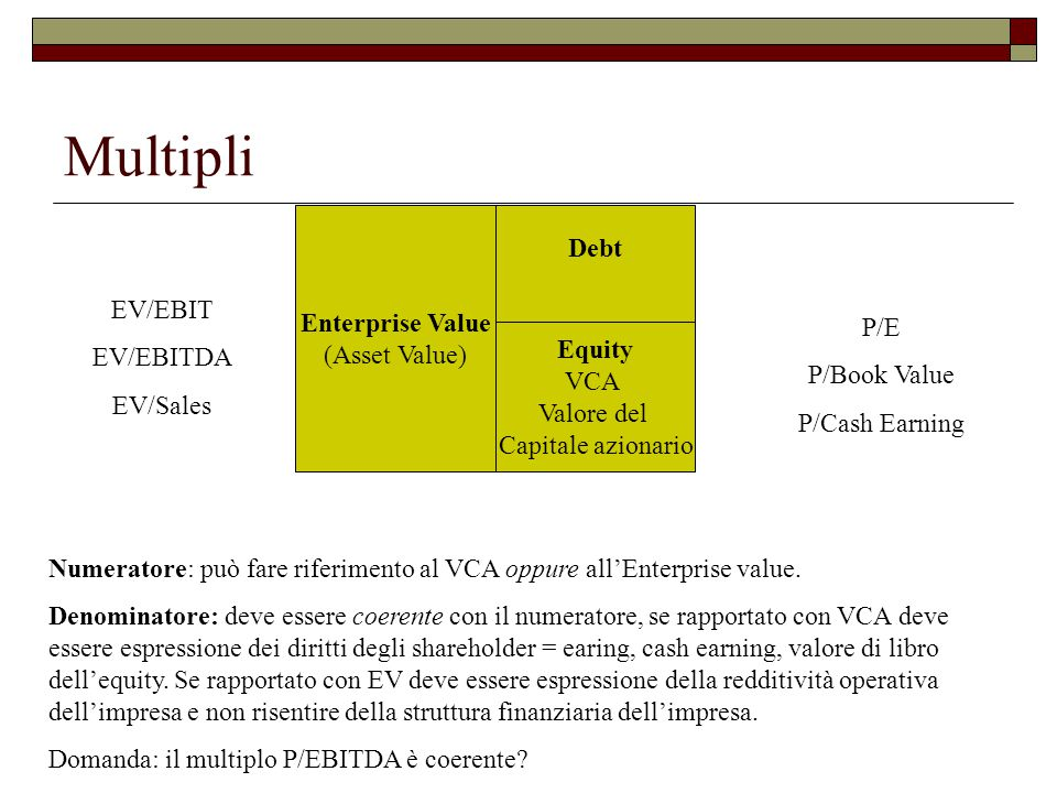 Multipli Debt Equity VCA Valore del Capitale azionario Enterprise Value (Asset Value) EV/EBIT EV/EBITDA EV/Sales P/E P/Book Value P/Cash Earning Numer