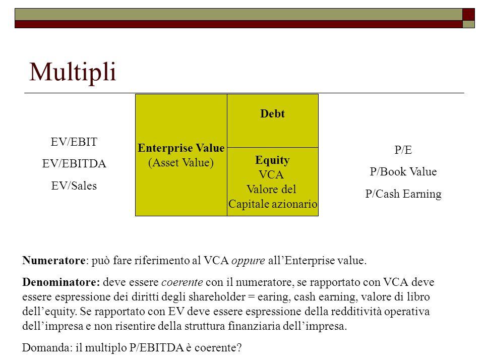 Multipli Debt Equity VCA Valore del Capitale azionario Enterprise Value (Asset Value) EV/EBIT EV/EBITDA EV/Sales P/E P/Book Value P/Cash Earning Numeratore: può fare riferimento al VCA oppure all'Enterprise value.