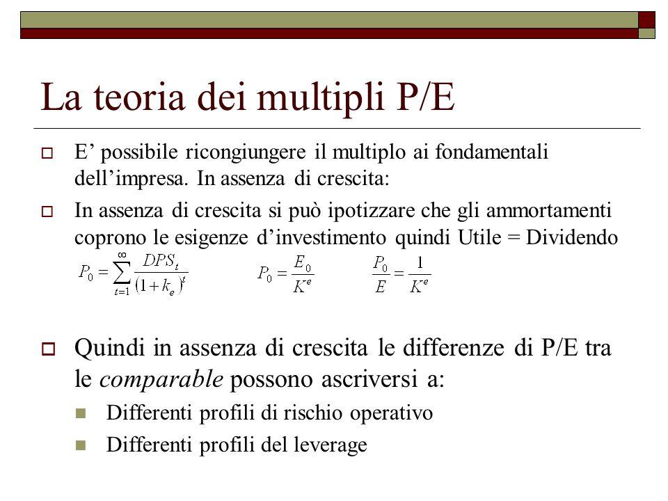 La teoria dei multipli P/E  E' possibile ricongiungere il multiplo ai fondamentali dell'impresa.