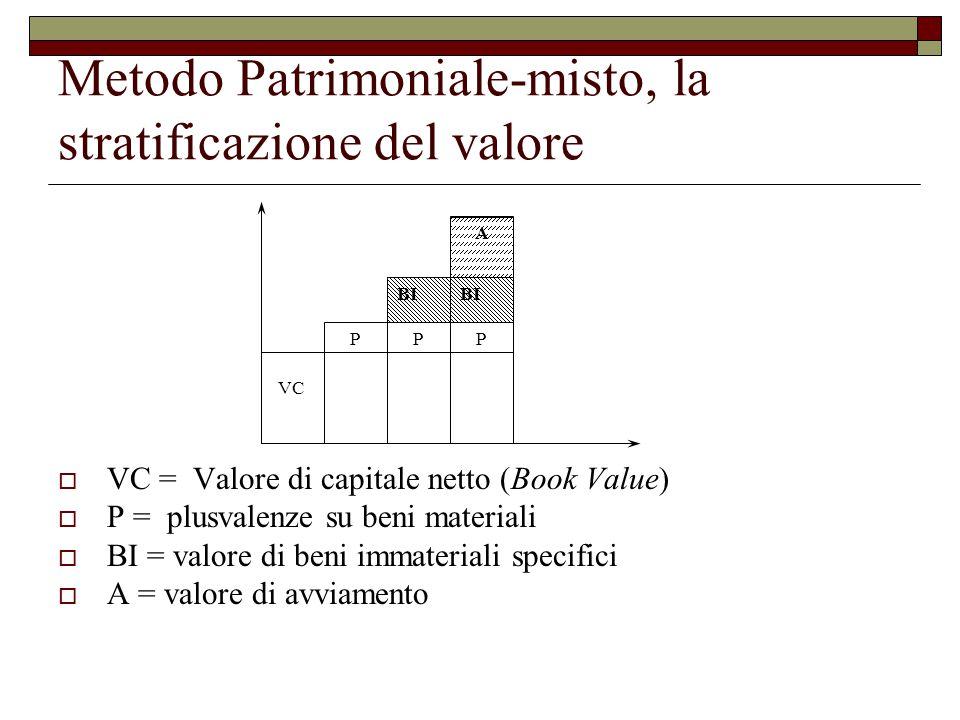 Metodo Patrimoniale-misto, la stratificazione del valore  VC = Valore di capitale netto (Book Value)  P = plusvalenze su beni materiali  BI = valore di beni immateriali specifici  A = valore di avviamento PPP BI A VC