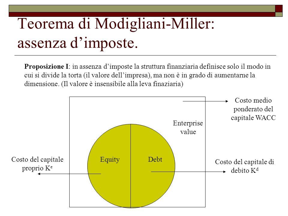 Teorema di Modigliani-Miller: assenza d'imposte.