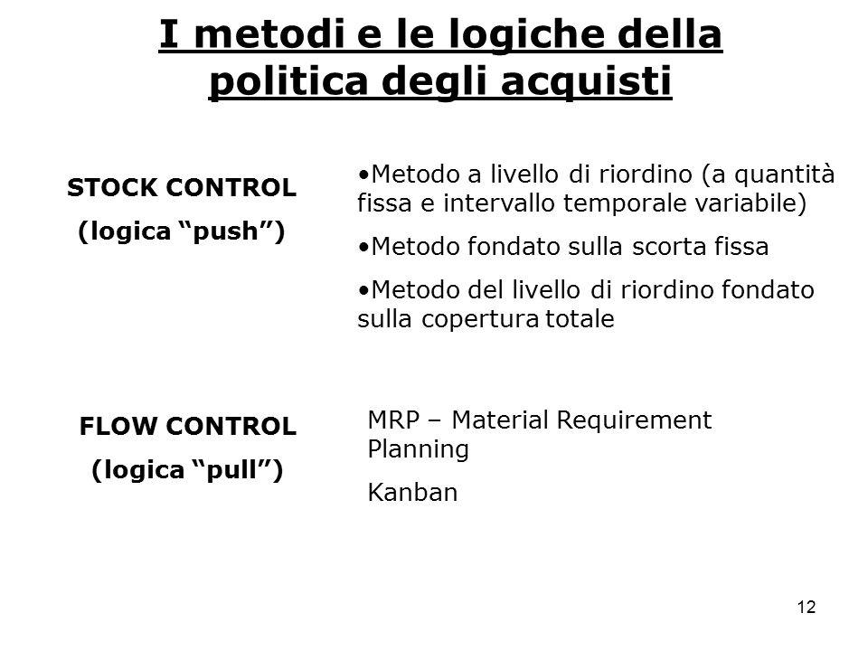 """12 I metodi e le logiche della politica degli acquisti STOCK CONTROL (logica """"push"""") FLOW CONTROL (logica """"pull"""") MRP – Material Requirement Planning"""