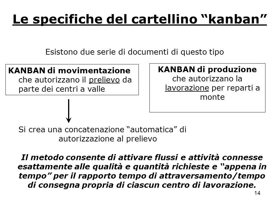 """14 Le specifiche del cartellino """"kanban"""" Esistono due serie di documenti di questo tipo KANBAN di movimentazione che autorizzano il prelievo da parte"""