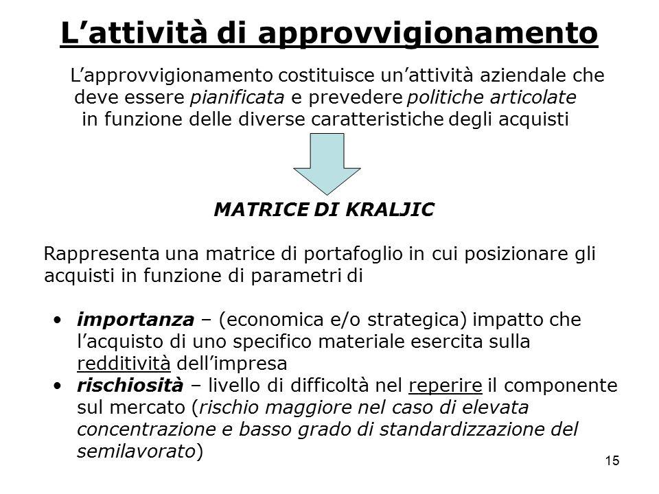 15 L'attività di approvvigionamento L'approvvigionamento costituisce un'attività aziendale che deve essere pianificata e prevedere politiche articolat