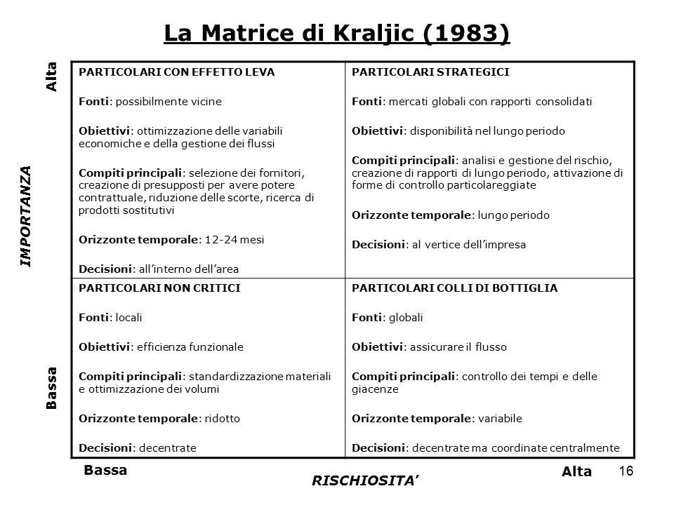 16 La Matrice di Kraljic (1983) PARTICOLARI CON EFFETTO LEVA Fonti: possibilmente vicine Obiettivi: ottimizzazione delle variabili economiche e della