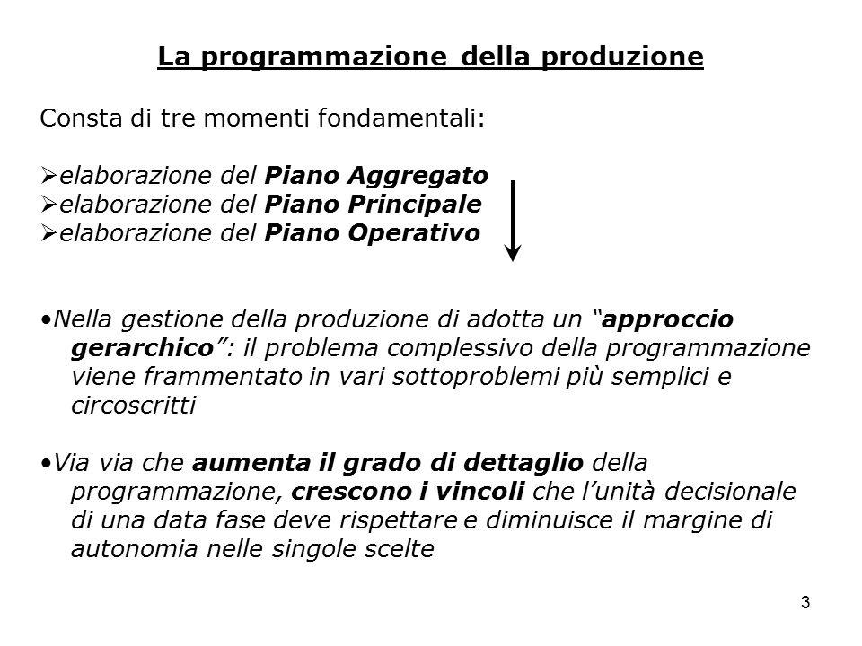 3 La programmazione della produzione Consta di tre momenti fondamentali:  elaborazione del Piano Aggregato  elaborazione del Piano Principale  elab