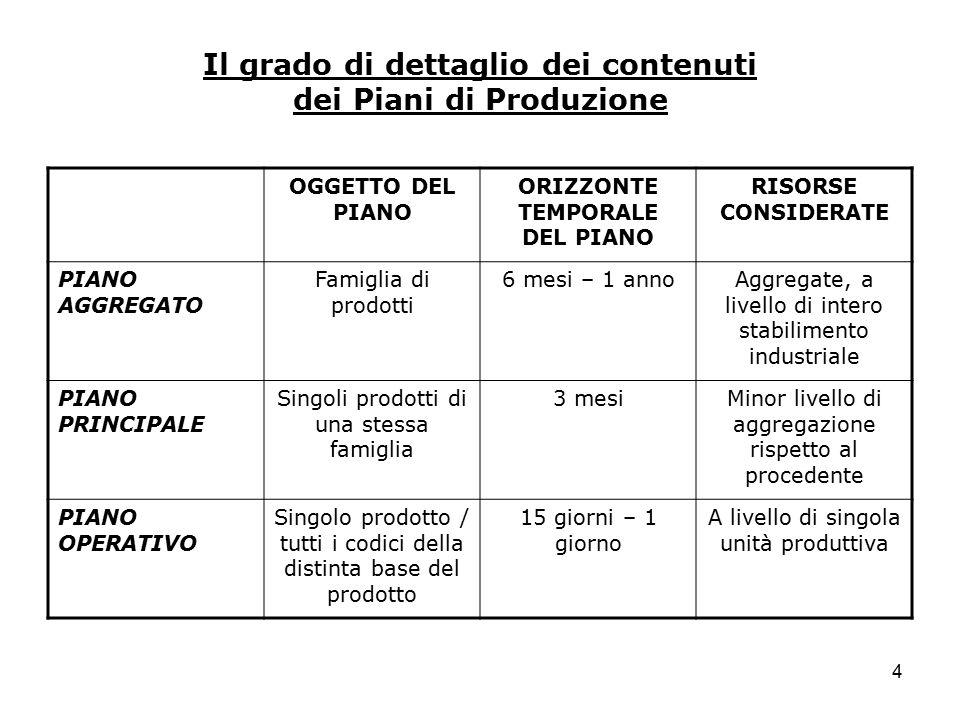4 Il grado di dettaglio dei contenuti dei Piani di Produzione OGGETTO DEL PIANO ORIZZONTE TEMPORALE DEL PIANO RISORSE CONSIDERATE PIANO AGGREGATO Fami