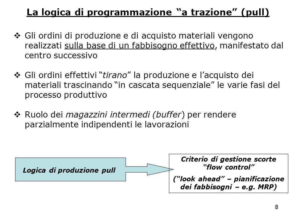 """8 La logica di programmazione """"a trazione"""" (pull)  Gli ordini di produzione e di acquisto materiali vengono realizzati sulla base di un fabbisogno ef"""