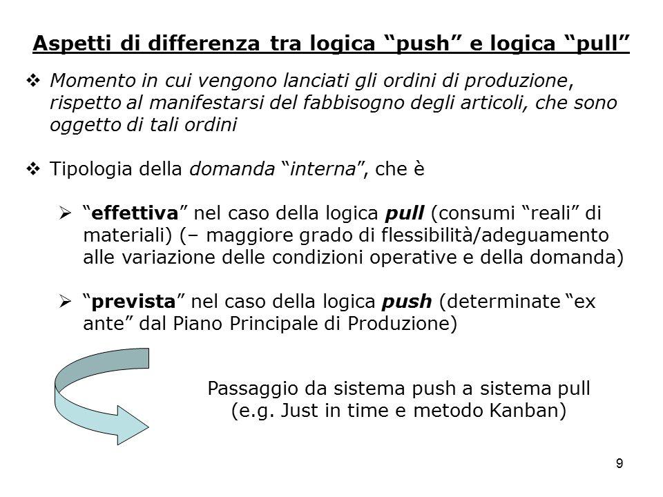 """9 Aspetti di differenza tra logica """"push"""" e logica """"pull""""  Momento in cui vengono lanciati gli ordini di produzione, rispetto al manifestarsi del fab"""