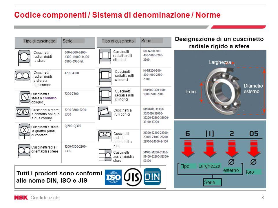 Confidenziale 8 Codice componenti / Sistema di denominazione / Norme Designazione di un cuscinetto radiale rigido a sfere Tutti i prodotti sono confor
