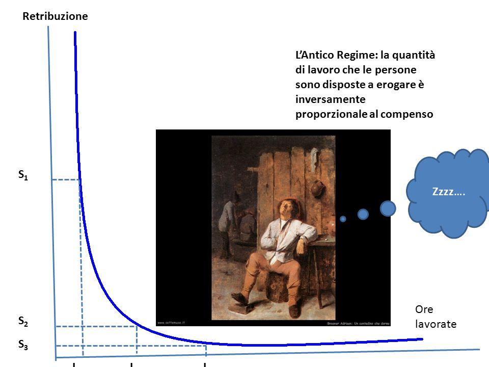 Retribuzione Ore lavorate S1S1 S2S2 L1L1 L2L2 L'Antico Regime: la quantità di lavoro che le persone sono disposte a erogare è inversamente proporziona
