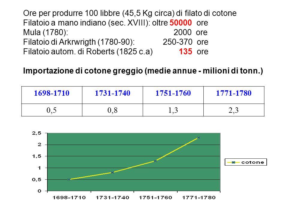 Ore per produrre 100 libbre (45,5 Kg circa) di filato di cotone Filatoio a mano indiano (sec. XVIII): oltre 50000 ore Mula (1780): 2000 ore Filatoio d