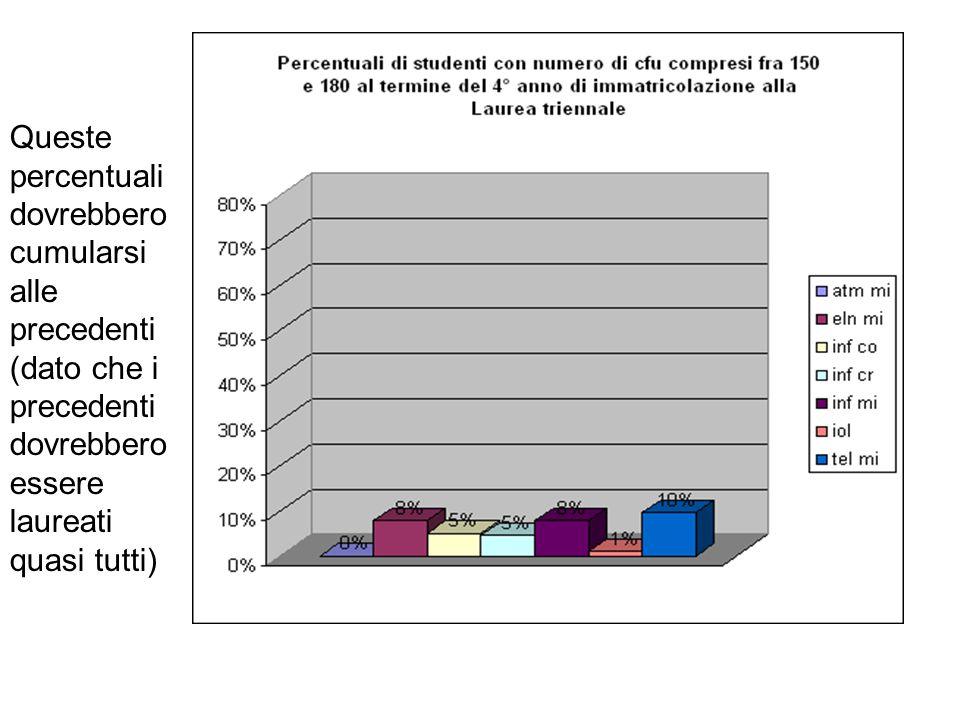 Queste percentuali dovrebbero cumularsi alle precedenti (dato che i precedenti dovrebbero essere laureati quasi tutti)