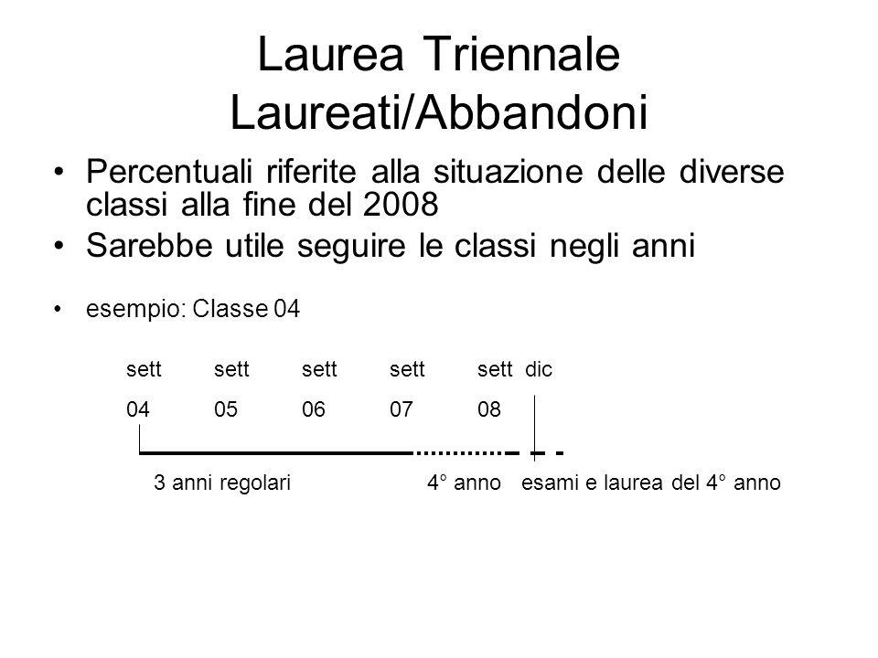 Laurea Triennale Laureati/Abbandoni Percentuali riferite alla situazione delle diverse classi alla fine del 2008 Sarebbe utile seguire le classi negli