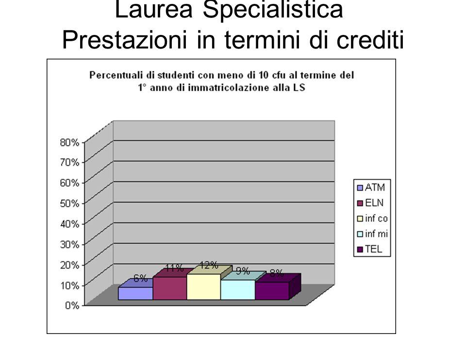 Laurea Specialistica Prestazioni in termini di crediti