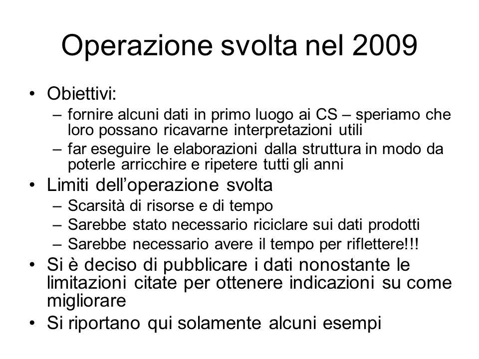 Operazione svolta nel 2009 Obiettivi: –fornire alcuni dati in primo luogo ai CS – speriamo che loro possano ricavarne interpretazioni utili –far esegu