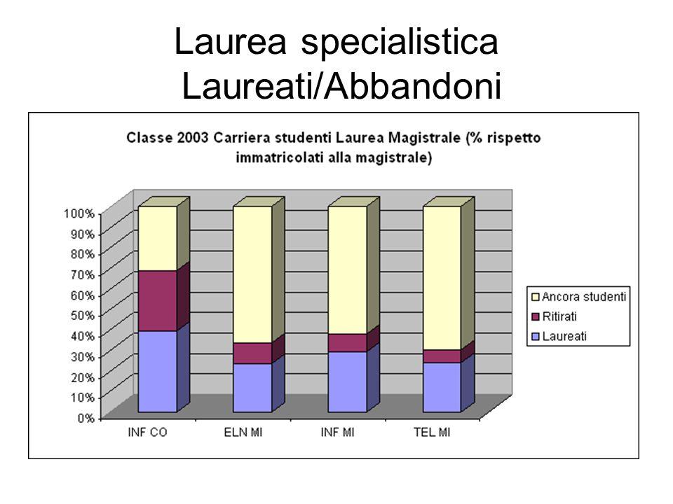 Laurea specialistica Laureati/Abbandoni