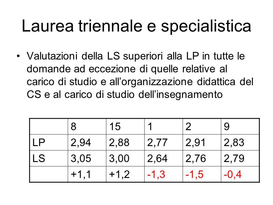Aggregazione per Corsi di Studio (si riporta solo la domanda 15) Sostanziale omogeneità con la (nota) eccezione di Como