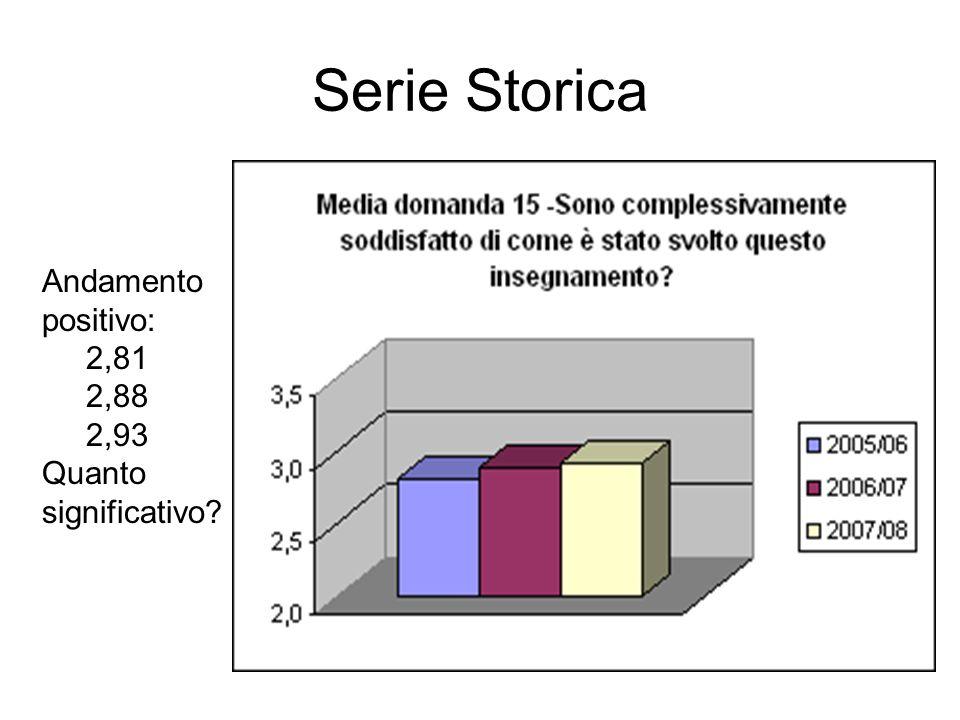 Serie Storica Andamento positivo: 2,81 2,88 2,93 Quanto significativo?